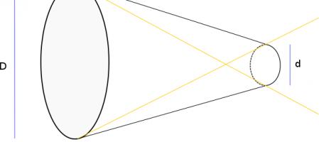 Snoot – Caractéristiques et considérations pratiques
