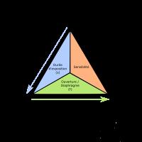 Le triangle de l'exposition – Ouverture (2/3)