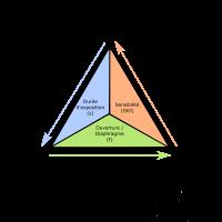 Le triangle de l'exposition – Sensibilité (3/3)