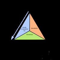 Le triangle de l'exposition – Vitesse (1/3)