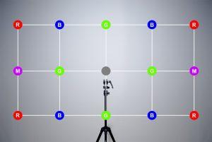Points de mesure par rapport au centre